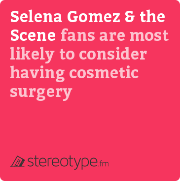 Selena Gomez & The Scene fans are most likely to consider having cosmetic surgery