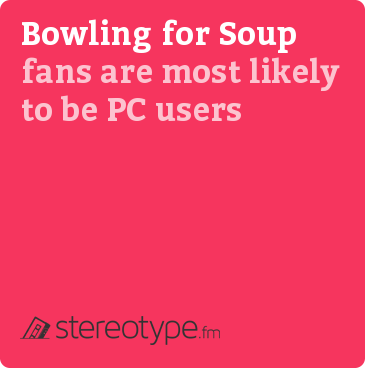 Bowling For Soup fans are most likely to be PC users
