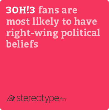 3OH!3 fans are most likely to have right-wing political beliefs
