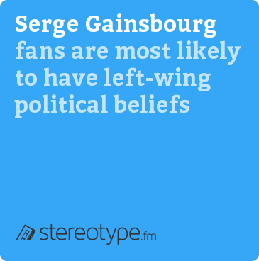 Serge Gainsbourg fans are most likely to have left-wing political beliefs