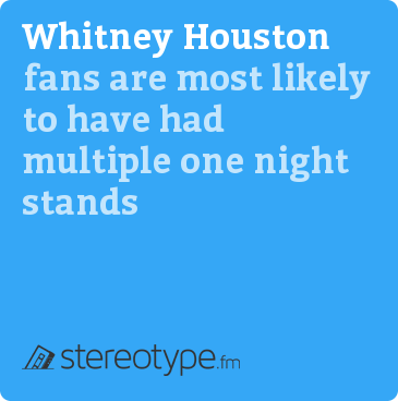 Whitney Houston fans are most likely to have had multiple one night stands