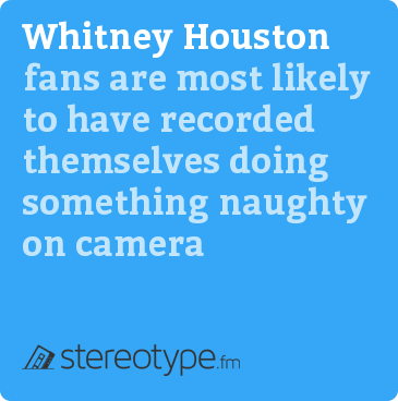 Whitney Houston fans are most likely to have recorded themselves doing something naughty on camera