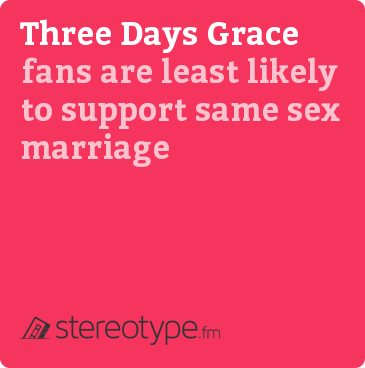 Three Days Grace fans are least likely to support same sex marriage