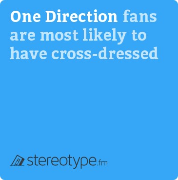 One Direction fans are most likely to have cross-dressed